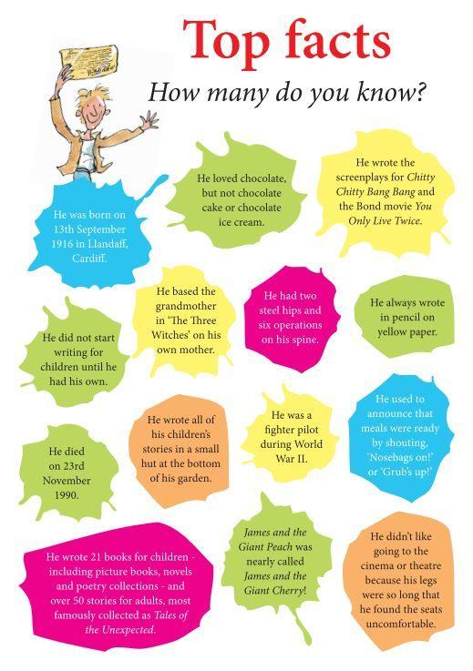 Top Facts Roald Dahl